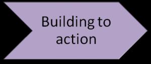 Drucker decision step 5
