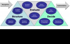 Genesis Decision Framework